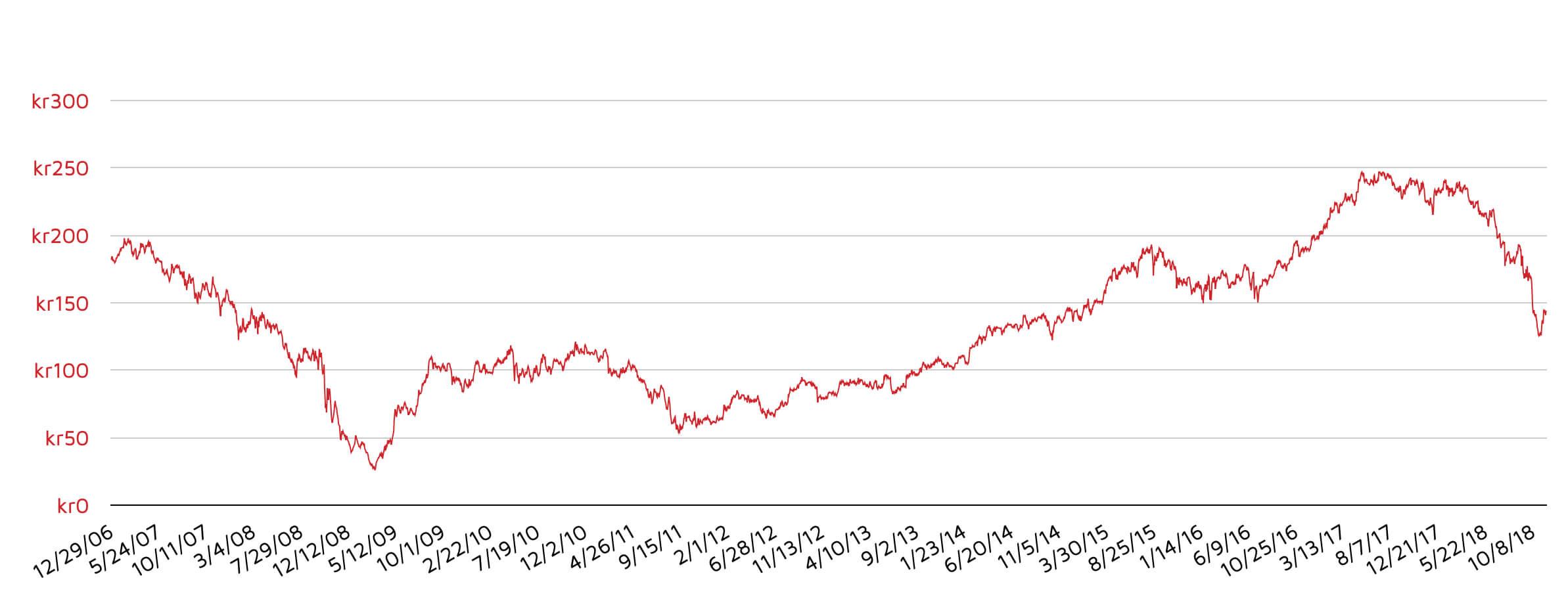 isaf-danske-stock-graph
